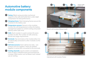 Extract from Automotive Batteries 101